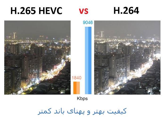 H.265 در دوربین های مدار بسته چیست؟