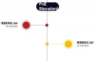 IEEE802.3af و IEEE802.3at چیست؟