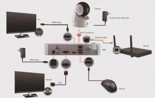 دوربین مداربسته وای فای (WiFi) چیست؟