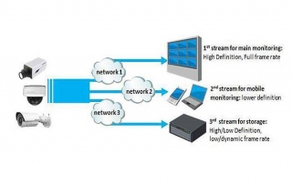 Triple Stream در دوربین مداربسته به چه معناست؟