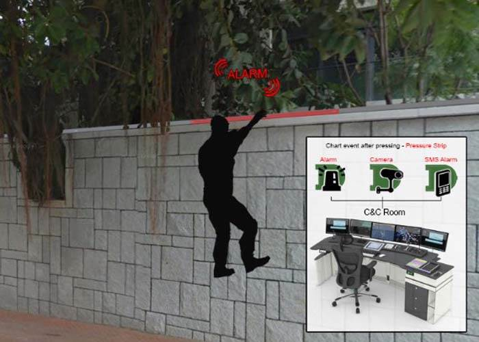 قابلیت تشخیص نفوذ Intrusion Detection در دوربین مدار بسته