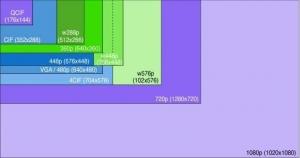 آشنایی با انواع رزولوشن یا تفکیک پذیری در دوربین مداربسته هایک ویژن cctv resolution
