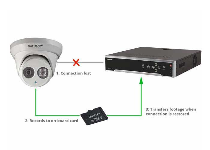 تکنولوژی anr دوربین مداربسته هایک ویژن