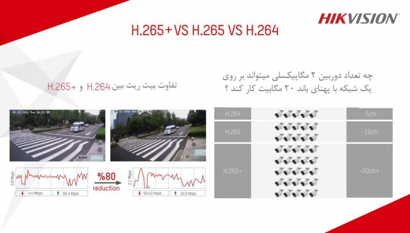H265+ هایک ویژن