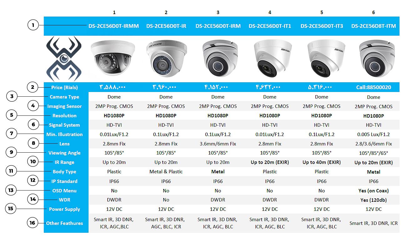 لیست قیمت هایک ویژن