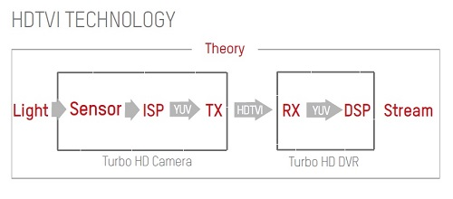دوربین توربو HD هایک ویژن