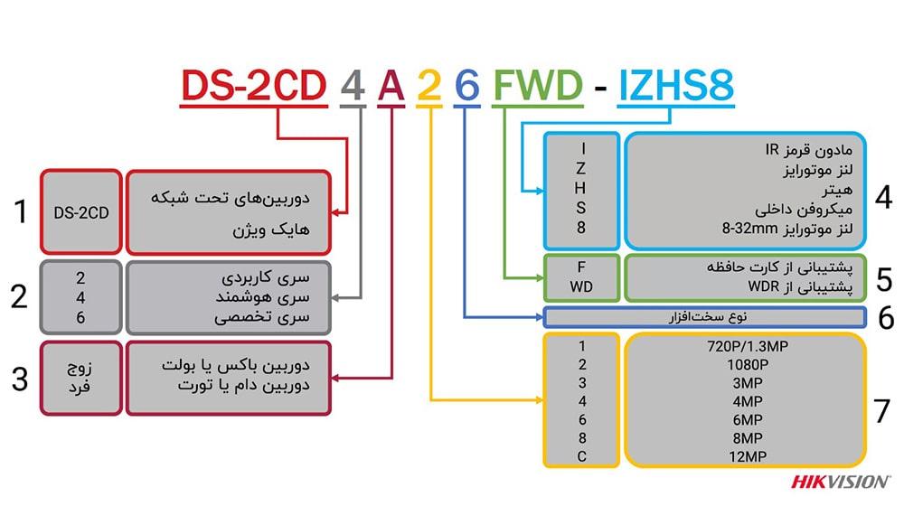 مشخصات فنی دوربین تحت شبکه هایک ویژن