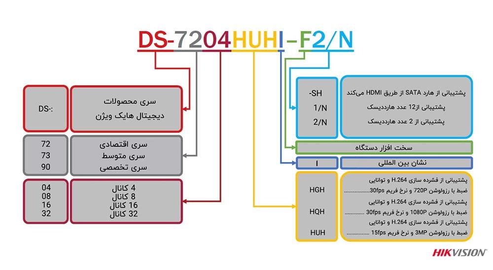 مشخصات فنی دستگاه دی وی ار