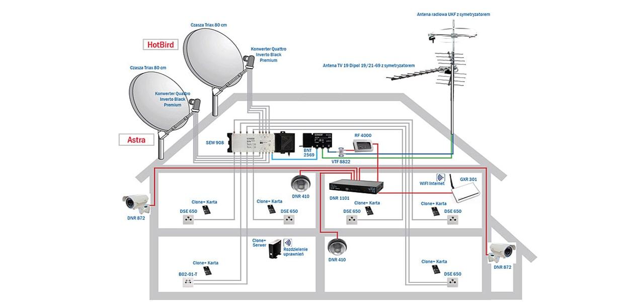 اتصال دوربین مدار بسته به آنتن مرکزی