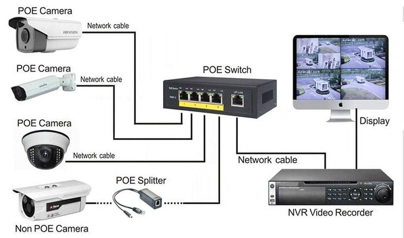 نصب دوربین تحت شبکه