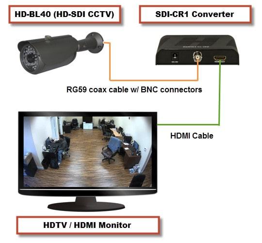 اتصال مستقیم دوربین مداربسته به مانیتور